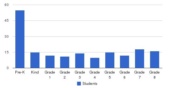 St. Jerome Elementary School Students by Grade