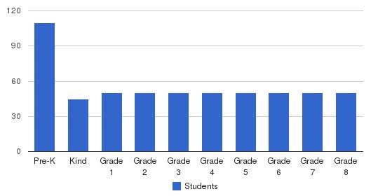 St John The Baptist Catholic School Students by Grade
