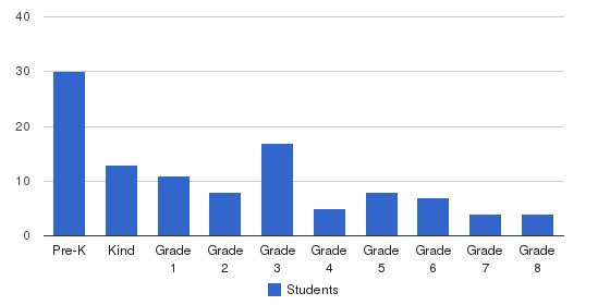 St. Matthews Lutheran School Students by Grade