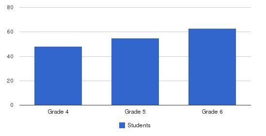 St. Stanislaus Middle School Students by Grade