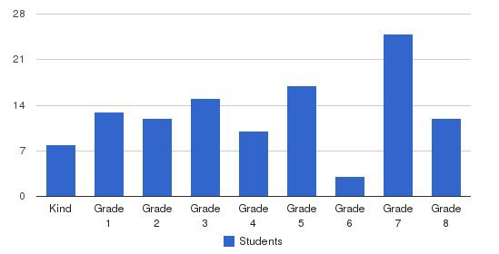 St. Therese School Students by Grade