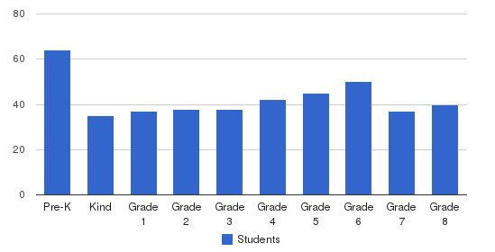 St. Croix Catholic School Students by Grade