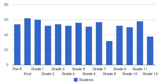 East Rankin Academy Students by Grade