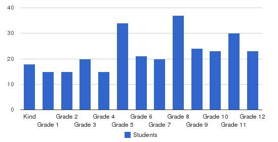 Calvary Christian School Students by Grade