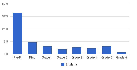 Oxford University School Students by Grade