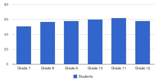 St. Stanislaus College-Preparatory Students by Grade