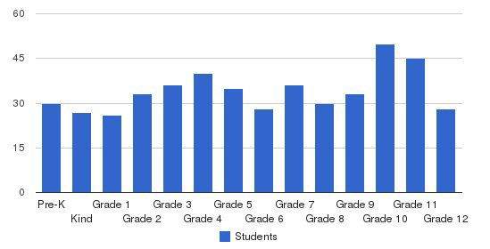 Indianola Academy Students by Grade