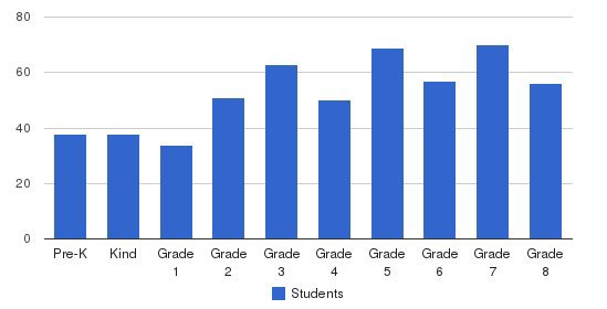 Academy Of The Sacred Heart Students by Grade