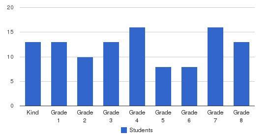 Christ The King Parish School Students by Grade