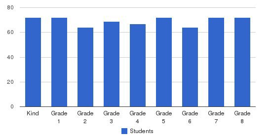 Columbia Catholic School Students by Grade