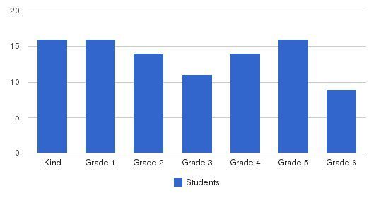 Canterbury Christian School Students by Grade