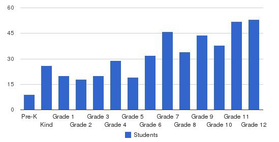 Capistrano Valley Christian Schools Students by Grade