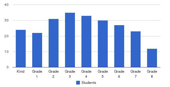 Carden Academy Mission Viejo Students by Grade