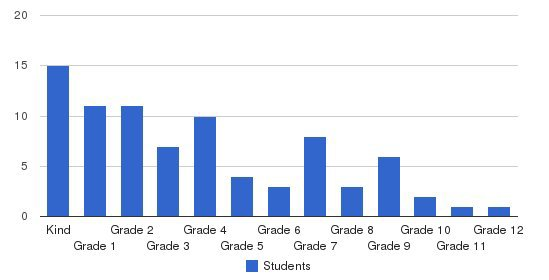 Neosho Christian Schools Students by Grade