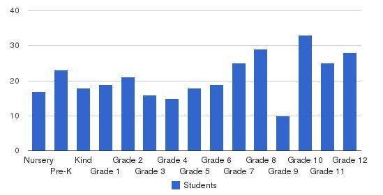 North County Christian School Students by Grade