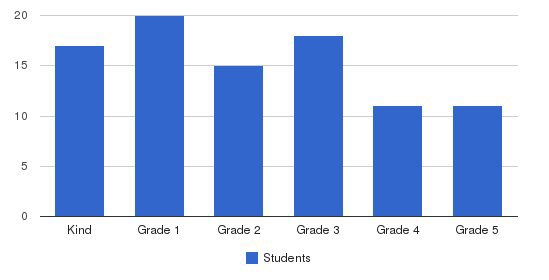 Our Lady Of Guadalupe School Students by Grade