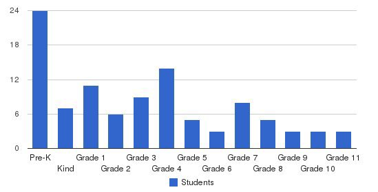 Polk County Christian School Students by Grade