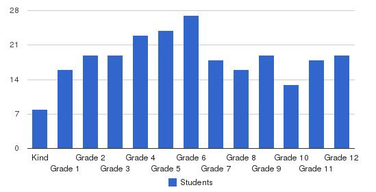 Lowndes Academy Students by Grade