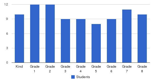 Carden Of The Foothills School Students by Grade