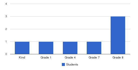 Shiloh Christian School Students by Grade