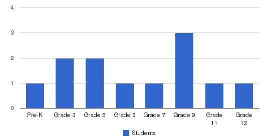 Show-Me Christian School Students by Grade