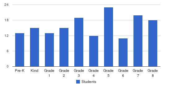 St George School Students by Grade