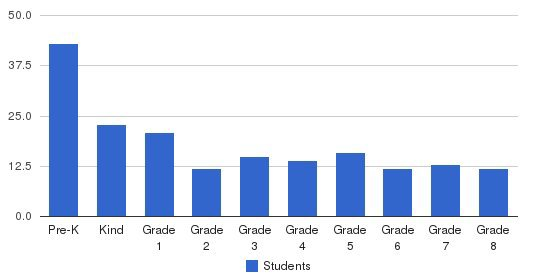 St. James The Greater School Students by Grade