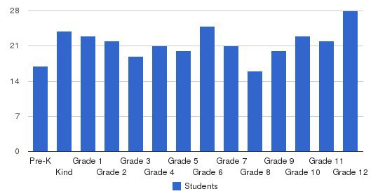 St. Joseph Christian School Students by Grade