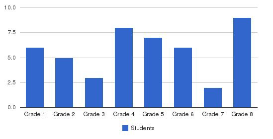 St Marys School Students by Grade