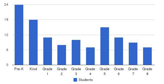 St. Vincent de Paul School Students by Grade