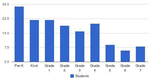 Casa Di Mir Montessori School Students by Grade