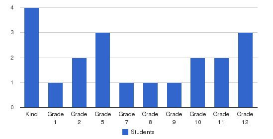 Troy Holiness School Students by Grade