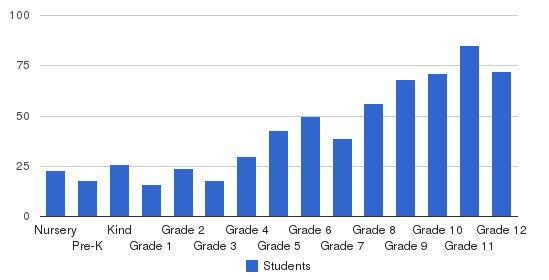 Villa Duchesne and Oak Hill School Students by Grade