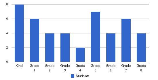 Visitation Inter-Parish School Students by Grade