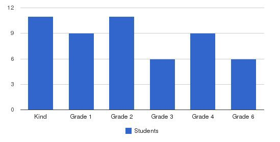 West County Christian Academy Students by Grade