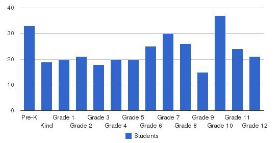 Stillwater Christian School Students by Grade