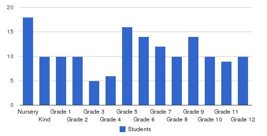 Helena Christian School Students by Grade