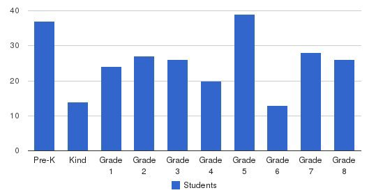 Century Christian School Students by Grade