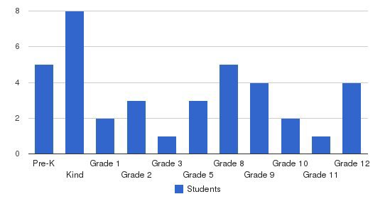 Black Mountain Academy & Preschool Students by Grade