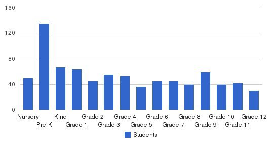 Lake Mead Christian Academy Students by Grade