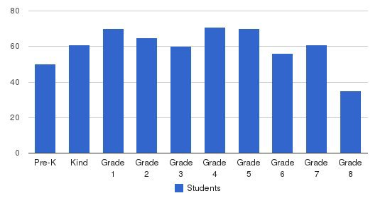 Our Lady Of Las Vegas School Students by Grade