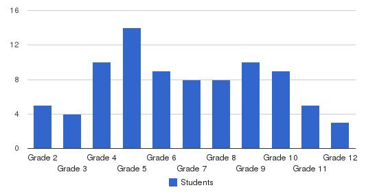 Chartwell School Students by Grade