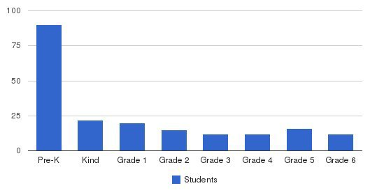 Trinity Christian Schools Students by Grade