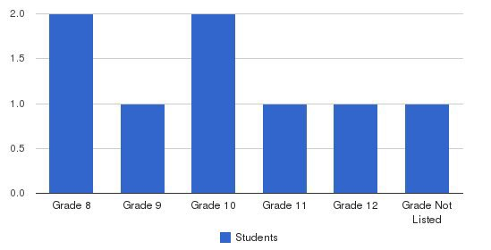 Antrim Girls Shelter Students by Grade