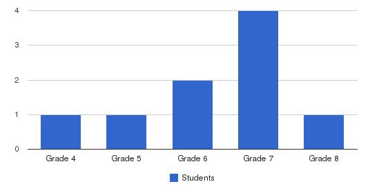 Cady Memorial School Students by Grade