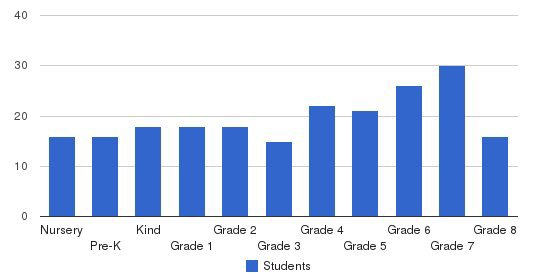 Hampstead Academy Students by Grade
