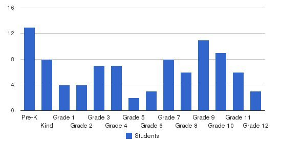 Laconia Christian School Students by Grade