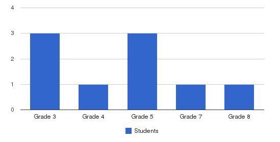Pioneer Junior Academy Students by Grade