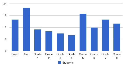 St Joseph Regional School Students by Grade