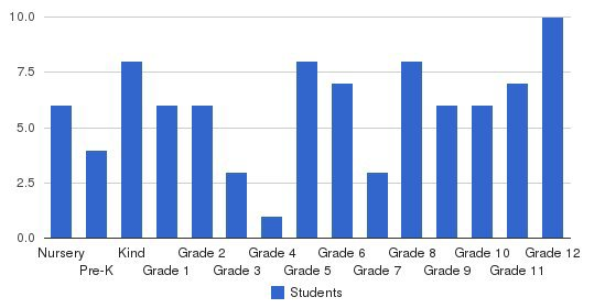 Marion Academy Students by Grade